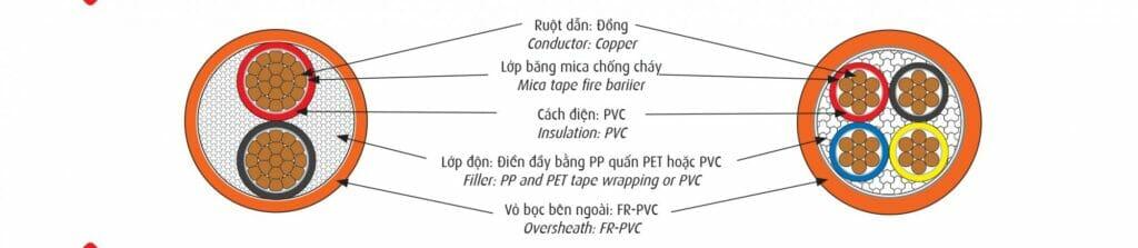 Giá dây điện Cadivi CVV