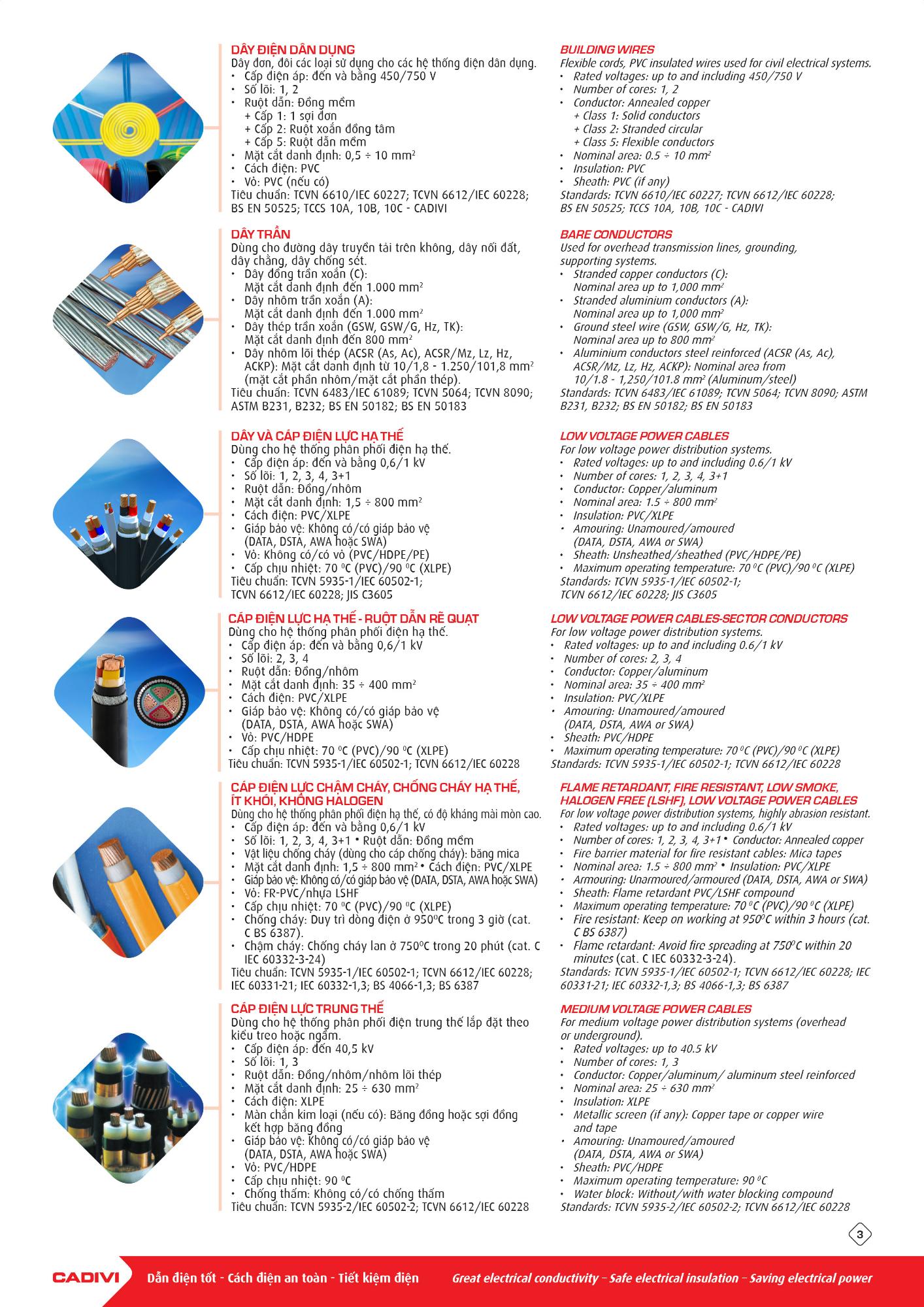 Catalogue các loại dây cáp điện Cadivi