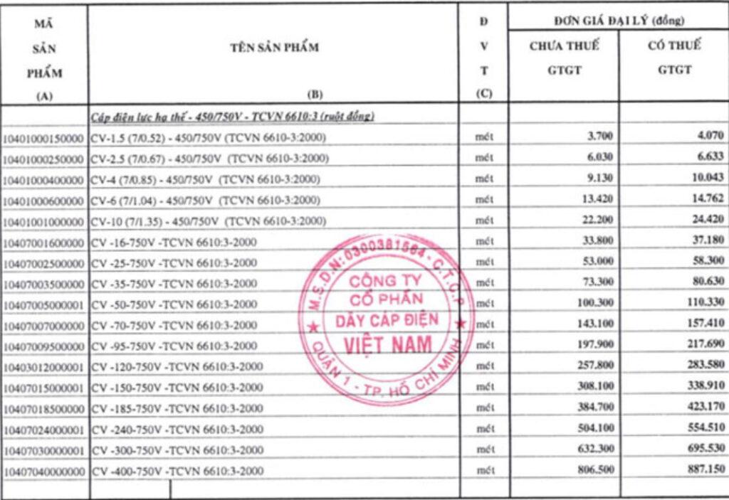 Giá cáp điện Cadivi